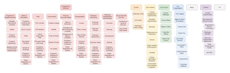 Information Architecture Schema (Simplified)